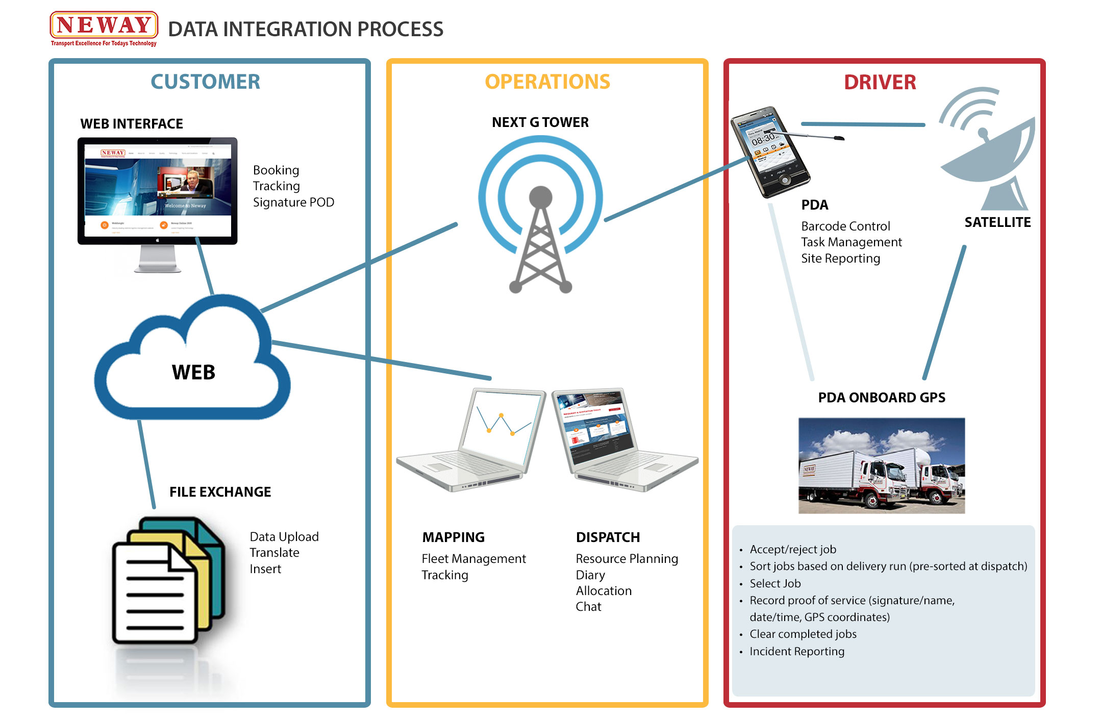 Neway Data Integration Process file